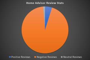 Home Advisor Reviews